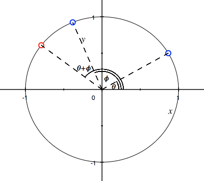 Addition of points on a circle