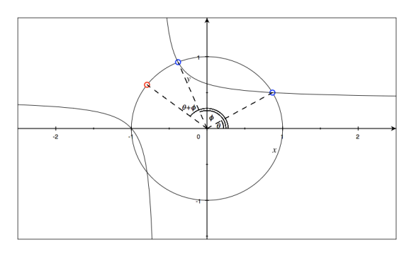 Superimposing a hyperbola